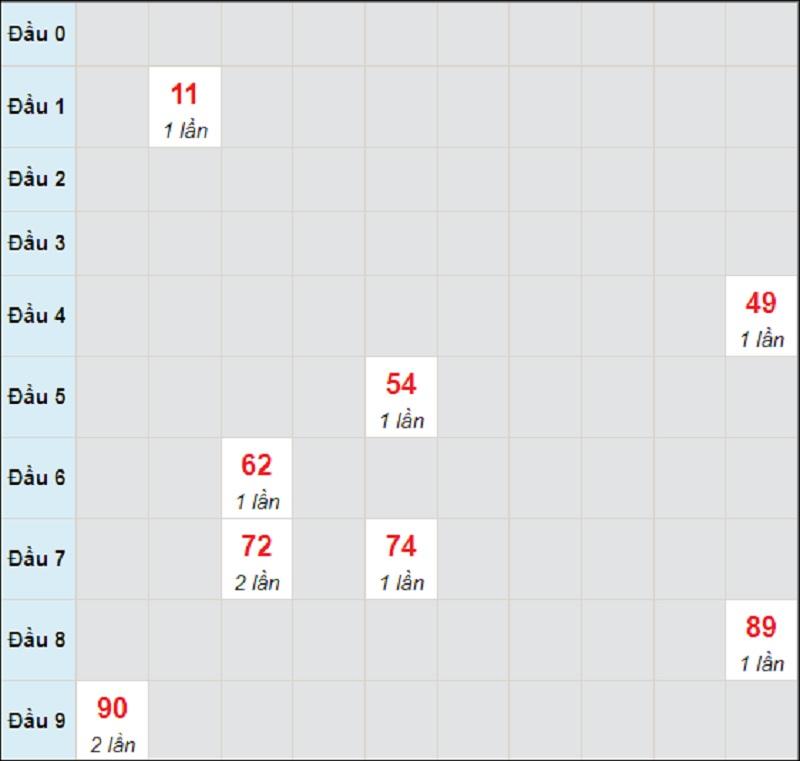 Dự đoán miền Trung bữa T5 ngày 29/7/2021 Quảng Trị