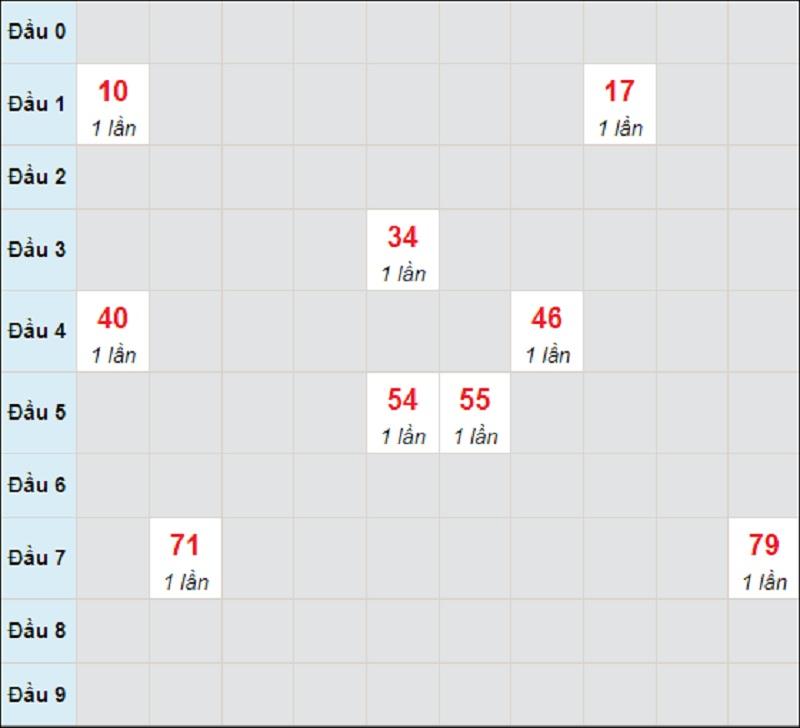 Dự đoán miền Trung thứ 2 ngày 26/7/2021 Phú Yên