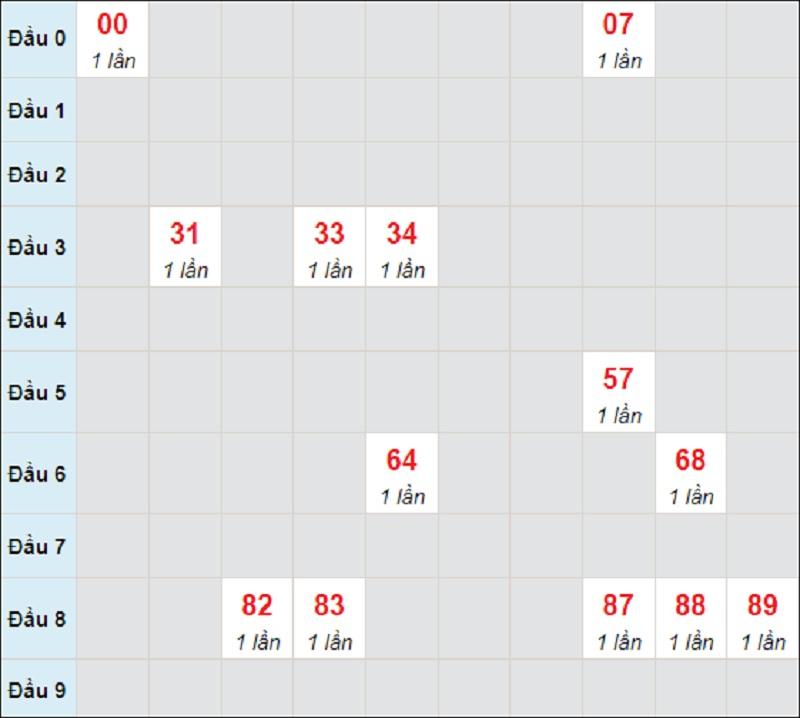 Dự đoán miền Trung thứ 5 ngày 5/8/2021 Bình Định