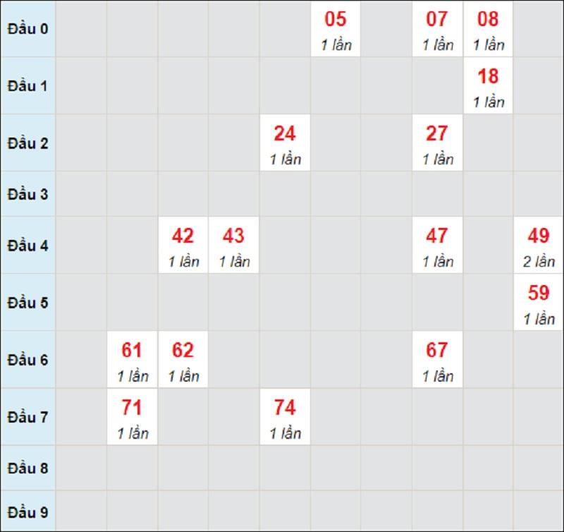 Dự đoán miền Trung thứ 5 ngày 5/8/2021 Quảng Bình