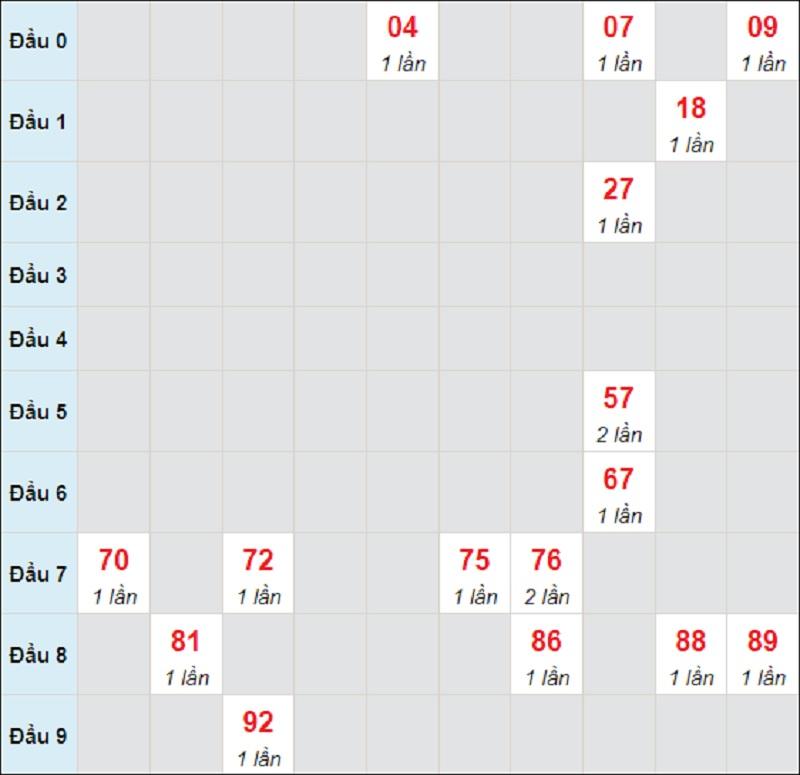 Dự đoán miền Trung thứ 5 ngày 5/8/2021 Quảng Trị
