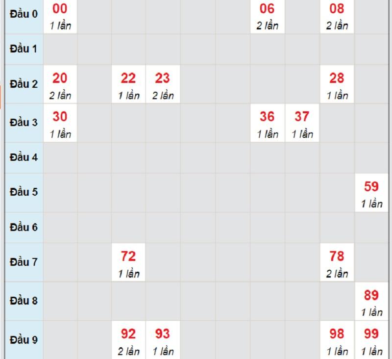 Dự đoán XS miền Trung chủ nhật ngày 1/8/2021 Khánh Hòa