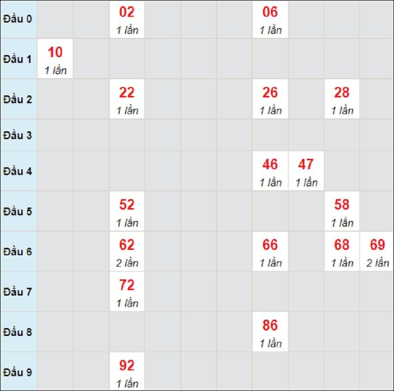 Dự đoán XS miền Trung chủ nhật ngày 1/8/2021 Kon Tum