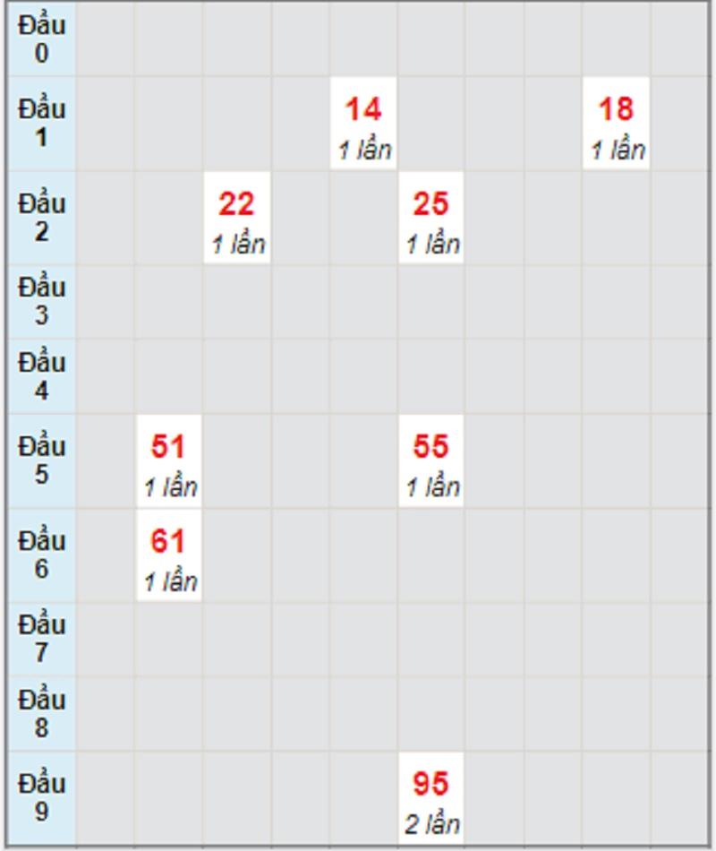 Dự đoán XSMT bữa thứ 6 ngày 30/7/2021 Ninh Thuận